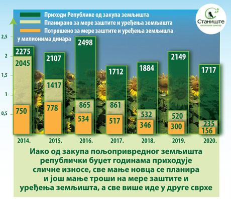 Nastavlja se nenamensko trošenje novca od zakupa zemljišta