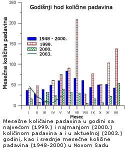 Agrometeorološka analiza za period januar - maj 2003. u Novom Sadu …
